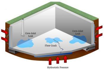 drainage solutions georgia