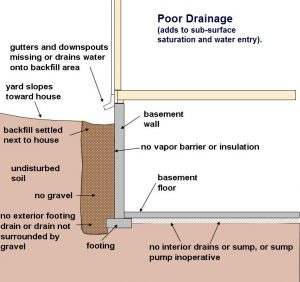 Is your home s drainage system up to snuff advanced for Poor drainage solutions