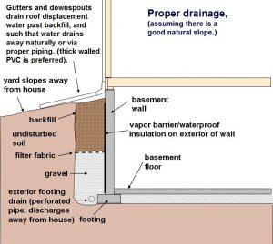 Is Your Home S Drainage System Up To Snuff Advanced